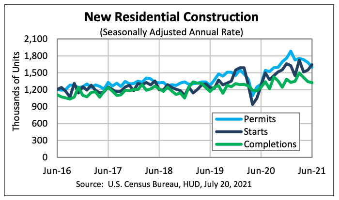 Residential Construction Statistics Released for June 2021